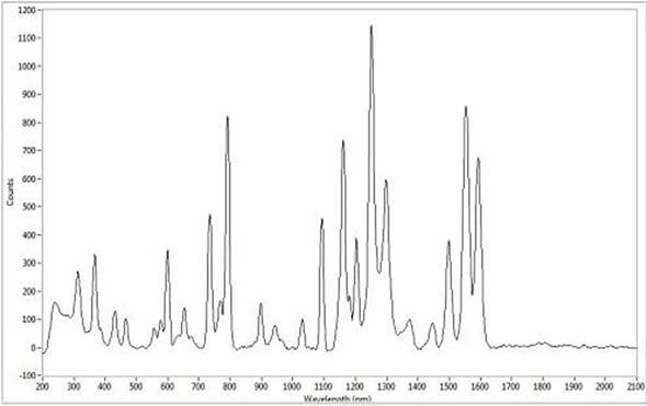 APOLLO Raman Microspectrometer for Pharmaceutical Monitoring