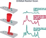 Orbital-Raster-Scan Technique Helps Improve Performance of Mobile Raman Systems for Pharmaceutical Analysis