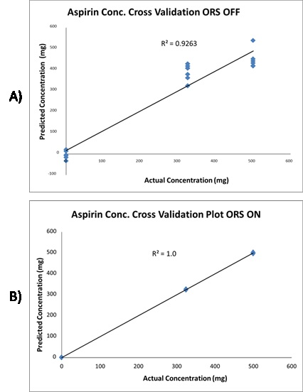 Cross validation plot of aspirin conc. with the ORS off. B) The same cross validation plot of aspirin conc. with ORS on. ORS increases the reproducibility of the data resulting in more precise quantification.