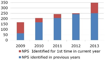 NPS identified from year 2009 to 2013