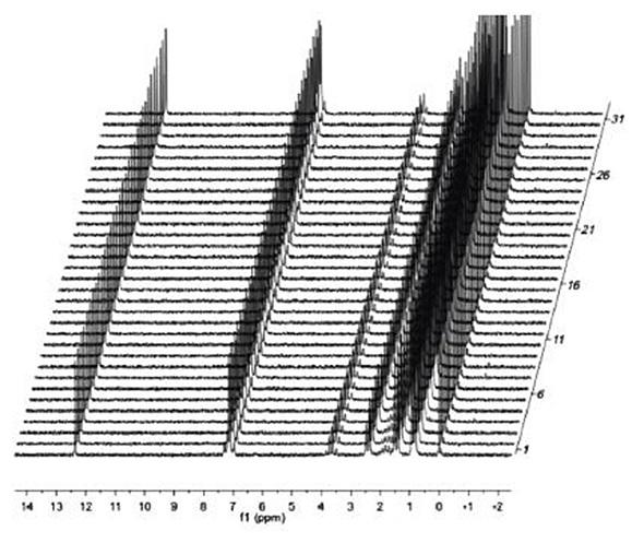 Advantages of Using Eft NMR Spectrometer in Teaching