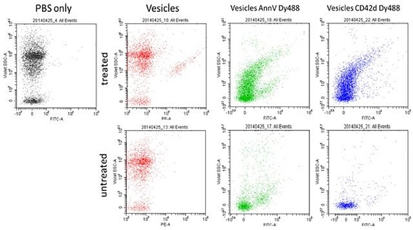 flow cytometry for the evaluation of semen Evenson, dp flow cytometry evaluation of male germ cells in: a yen (ed) flow  cytometry: advanced research and clinical applications crc press, boca.