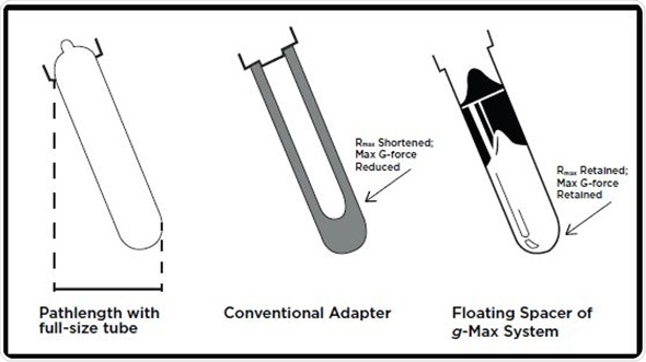 g-Max System Complements Beckman Ultracentrifuge Rotors