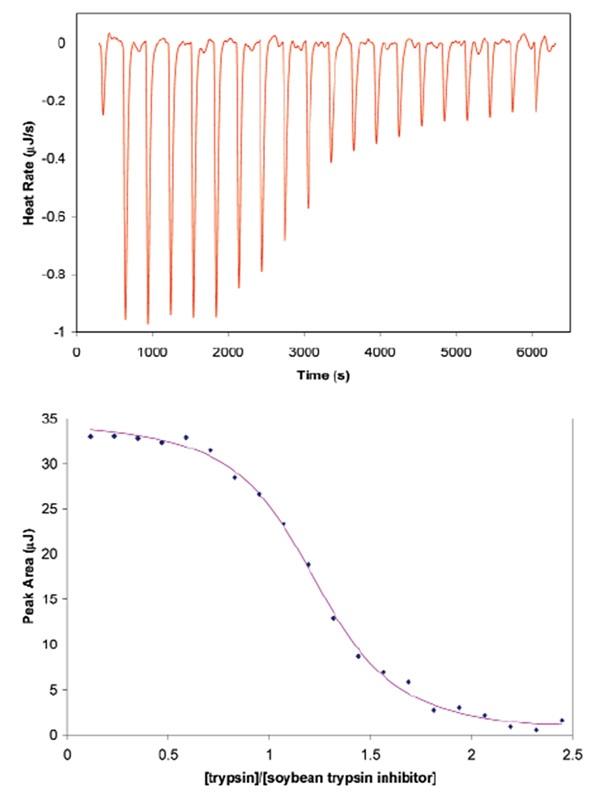 affect of ph on porcine pancreatic Immobilization of porcine pancreas lipase on zirconia coated alkylamine glass using glutaraldehyde  ph fig i-effect of ph on free and immobilized lipase.