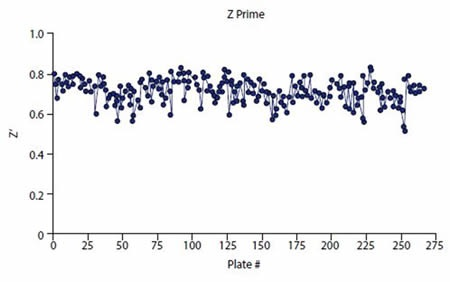 Z prime values consistently exceeded plate pass/fail acceptance criteria (Z' /> 0.5)