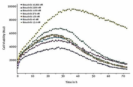 Effect of varying concentrations of bosutinib on cell viability assessed using RealTime-Glo® MT Cell Viability Assay. Average results of triplicates at the indicated concentrations of bosutinib.