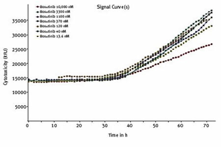 Effect of varying concentrations of bosutinib on cytotoxicity assessed using CellTox™ Green Cytotoxicity Assay. Average results of triplicates at the indicated concentrations of bosutinib.