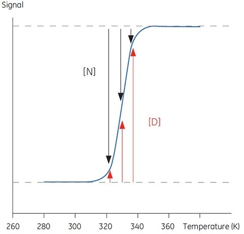 Typical sigmoidal transition for the denaturation of a 100 amino acid protein. Below 300K, the protein is essentially native, above 340K the protein is denatured. Between these temperatures, the relative occupancy of each state is indicated by the length of the black and red arrows respectively
