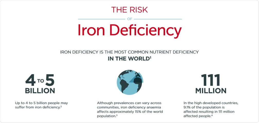paper on iron deficiency anemia