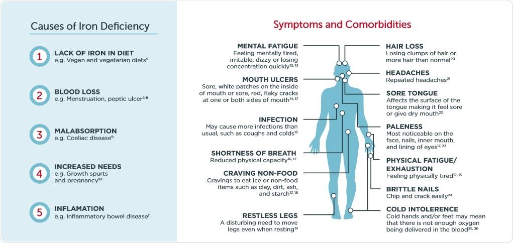 Iron deficiency symptoms