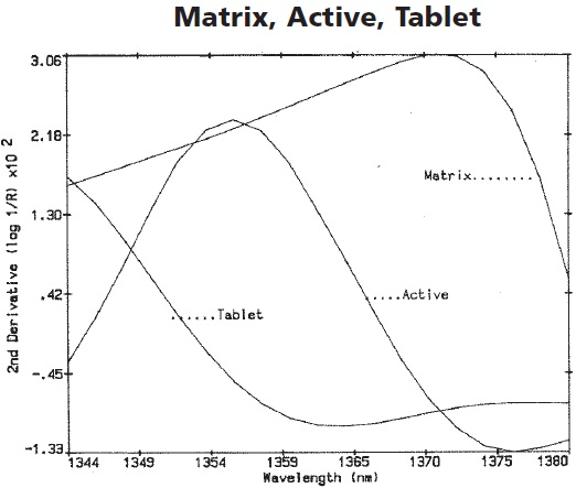 The second derivative enlargement of the active, matrix, and tablet