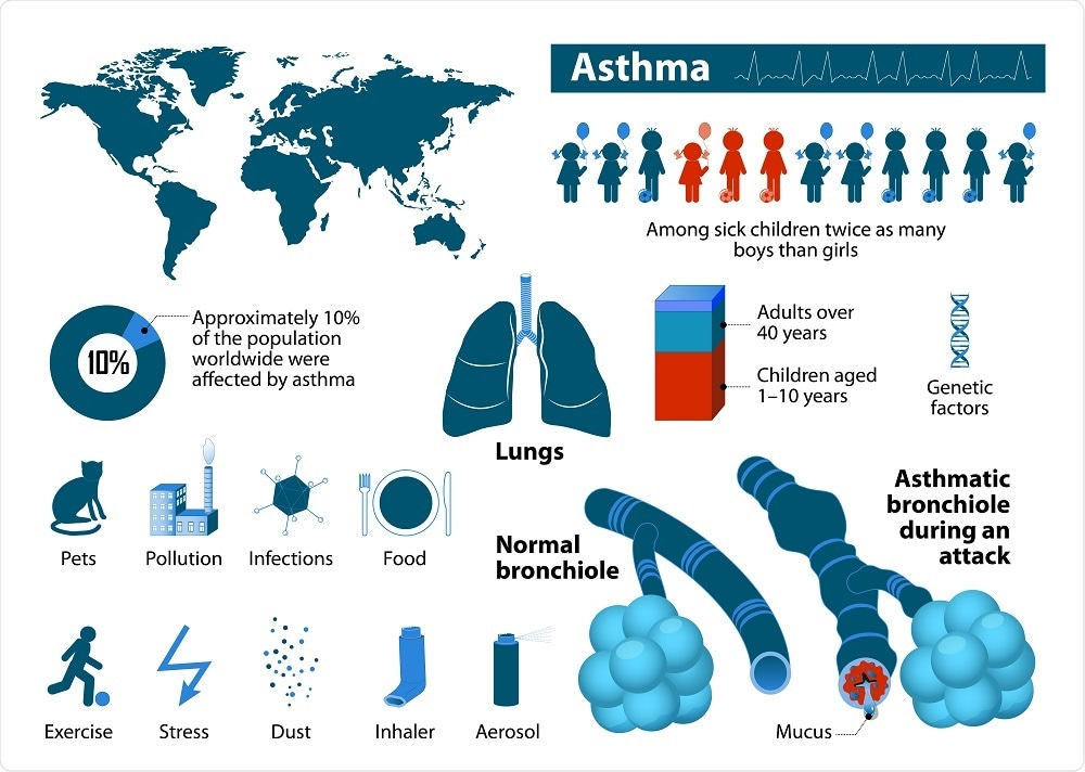 an analysis of the causes triggers symptoms treatment and prevention of asthma Asthma uk has revealed the top triggers of deadly asthma attacks, and has urged patients to always carry their inhalers these are the causes of attacks to avoid, and how to prevent symptoms.