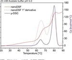 Comparison of μDSC and nanoDSF Methods for Thermal Stability Assessment of Biologics
