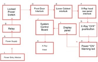 X-ray safety mechanism flow chart of a Bruker In-Vivo Xtreme optical multimodal imaging system.