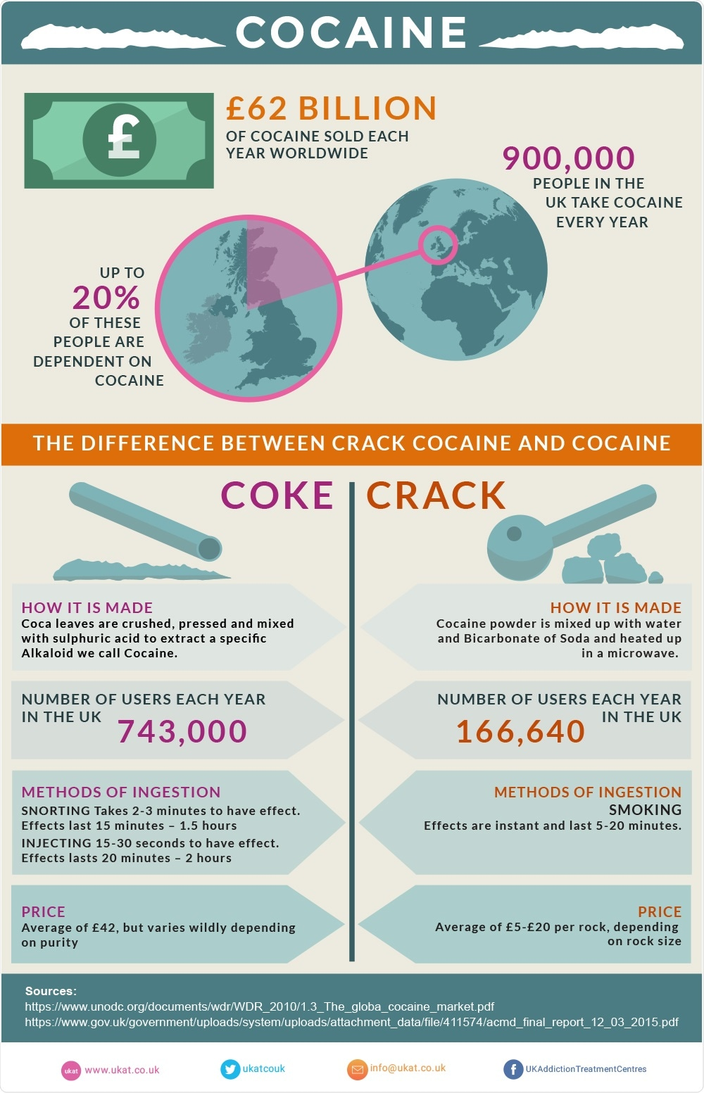 the instant psychological and long term effects of cocaine The effects of mixing crack cocaine and the highly addictive physical and psychological effects of the body's production of cocaethylene may mean that quitting.