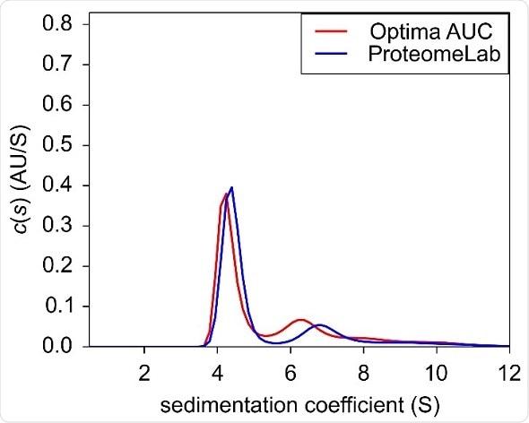 Advantages of Next Generation Optima AUC over Proven