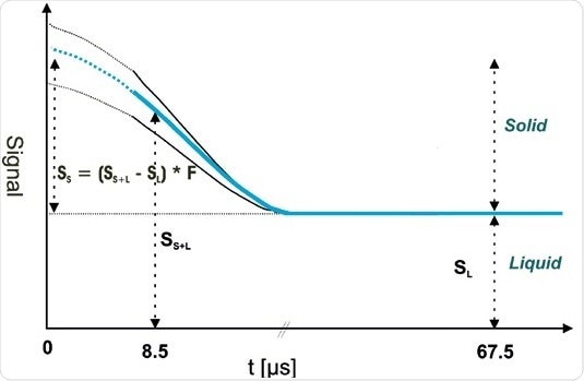 SFC Determination by Direct SFC Method. Solid and liquid parts clearly exhibit different relaxation behavior. Due to dipolar coupling the solid fraction decays very quickly.