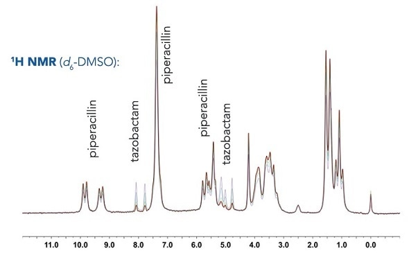 Using 60 MHz benchtop NMR to quantify composite β-lactam/β