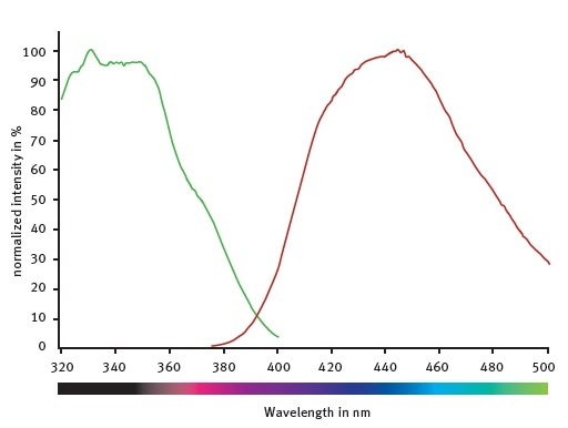 Excitation and emission spectra of the fluorogenic peptide provided with the SIRT1 assay kit.