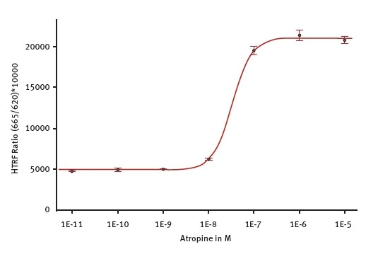 Antagonist atropine potency determination on CHO-M1 Gq coupled GPCR. Atropine inhibits the effect of a fixed concentration of acetylcholine agonist. Measurement was done on the PHERAstar FSX using the laser in flying mode (1 flash) to measure the HTRF signal. The 4-parameter fit was performed with the MARS Data Analysis software and was weighted using the formula 1/Y2.