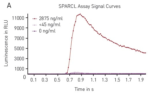 A) Typical Luminescence Output from SPARCL Assay Luminescent signal was capture every 0.02 seconds for 2 seconds and produces these representative curves. Samples depicted contain 2875 ng/mL (red), 45 ng/mL (pink) or 0 ng/mL (purple). B) 4-Parameter Fit Curve from 96-well Assay Data calculated using Sum function corresponds to a 4-parameter fit. R2 value = 0.9995.
