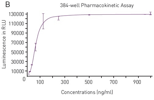 A) Luminescence Output from SPARCL Assay in 384-well microplates luminescent signal was capture every 0.02 seconds for 1 second and produces these representative curves. Samples depicted contain 1000 ng/mL (red), 15.6 ng/mL (pink) or 0 ng/mL (purple). B) 4-Parameter Fit Curve from 96-well Assay Data calculated using Sum function corresponds to a 4-parameter fit. R2 value = 0.9969.