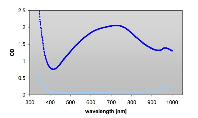 Absorbance scan (300-1,000 nm) of Modified Lowry Protein Assay reagent with (▬) and without (▬) BSA on Infinite M200 reader.