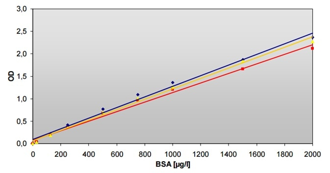BCA Protein Assay measurements in cuvette using an Infinite M200 (▬) and in 96-well microplate measured on Infinite F200 (▬) and Infinite M200 (▬). The linearity range is 25-2,000 μg/ml.