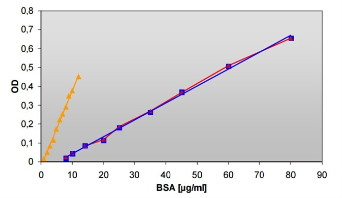 BioRad Protein (Bradford) microassays measured on Infinite F200 (▬) and on Infinite M200 (▬) in 96-well microplates, and on Infinite M200 (▬) using cuvettes.