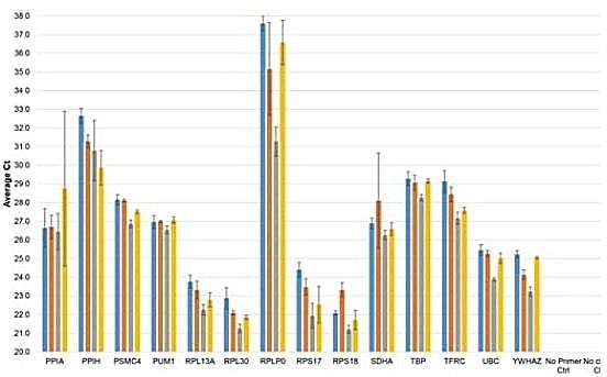 Comparison of Cts for different reaction volumes showing similar results for volumes down to 2 μl. Triplicates were performed for each sample and error bars represent standard deviations.