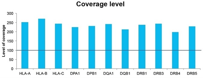 Levels of coverage for each of the amplicons. The horizontal line indicates the 100x coverage threshold.