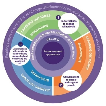 new framework released to support person centered