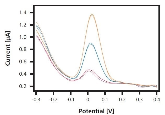 Current-voltage curve of an arsenic(III) determination in mineral water with the 946 Portable VA Analyzer with two standard additions of an As(III) standard solution.