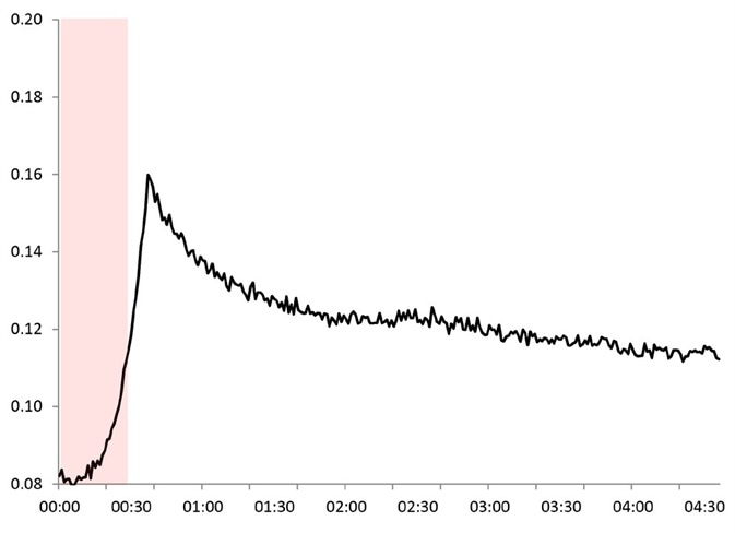 Mid-IR kinetic profile [absorbance at 1810 wn vs time (h)] for the pivalic anhydride intermediate.