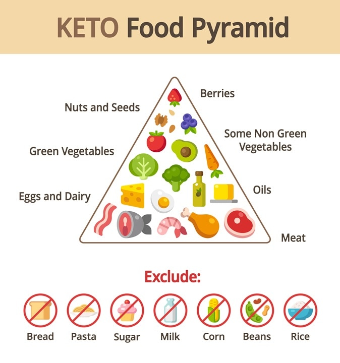 Keto food pyramid chart. Nutrition and diet infographics. Image Credit: Sudowoodo / Shutterstock