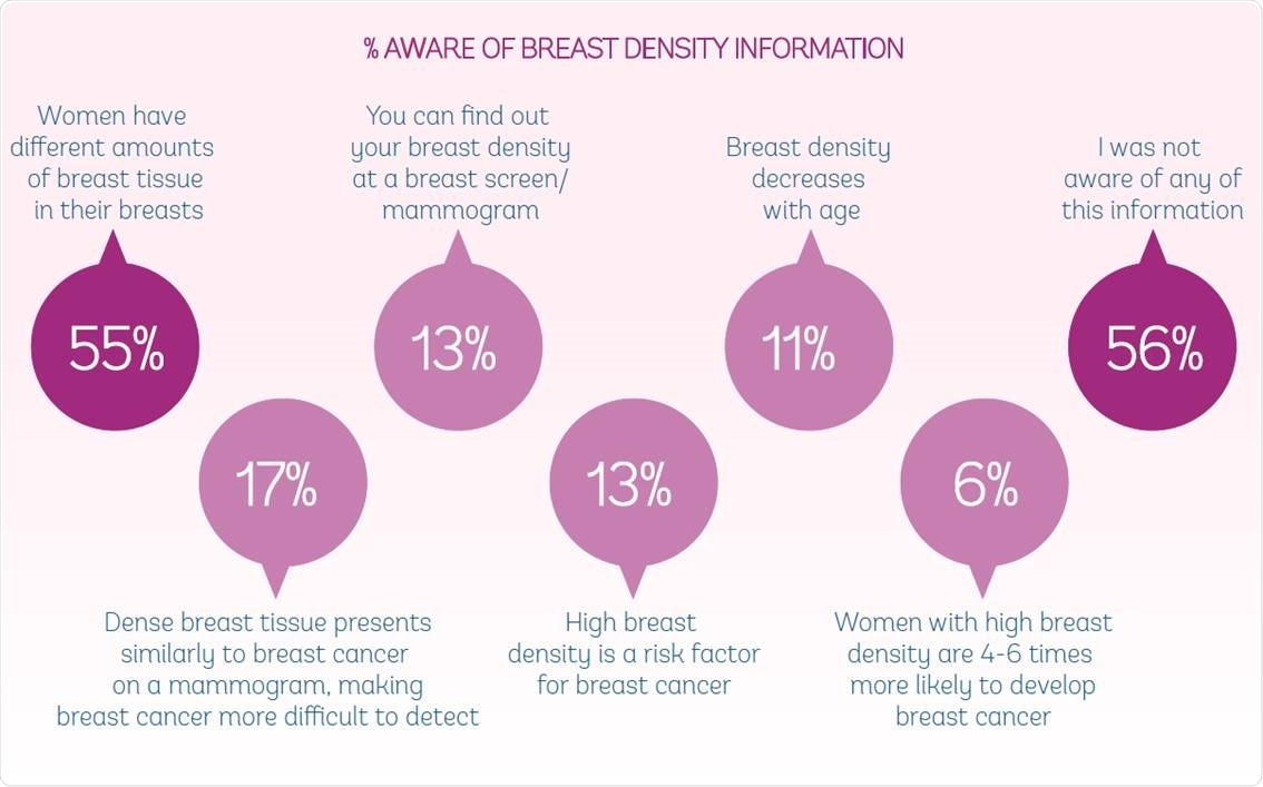 breast density and cancer risk what is the relationship between