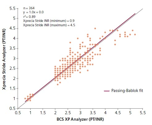 Against The Pt Inr Results Obtained Using Reference Bcs Xp System Is Shown In Figure 1 Method Comparison Regression Statistics And Calculated Bias