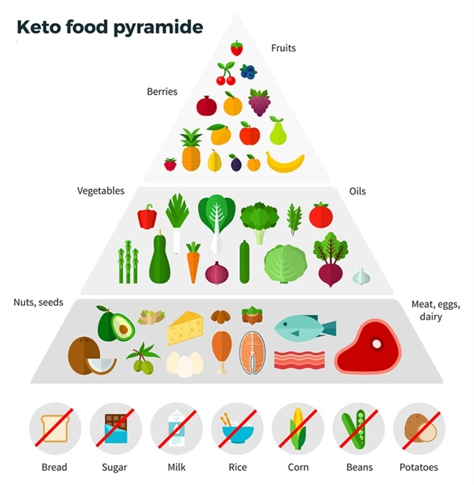 Best And Worst Foods To Eat On The Ketogenic Diet