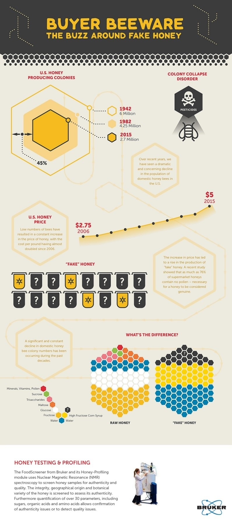 Bruker NMR Honey-Profiling infographic by AZoNetwork
