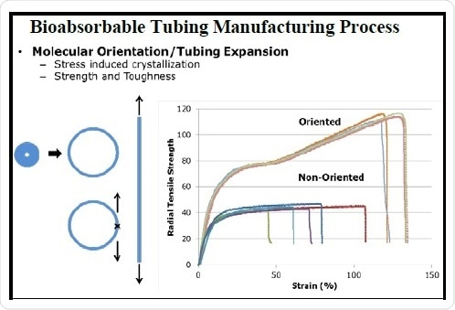 Tubing Manufacture