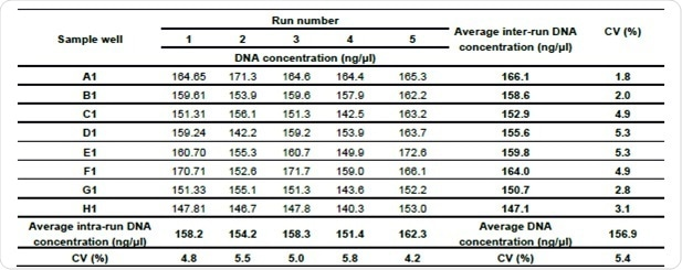 Consistency of standard curve preparation based on five runs of eight replicates for a simple sample.