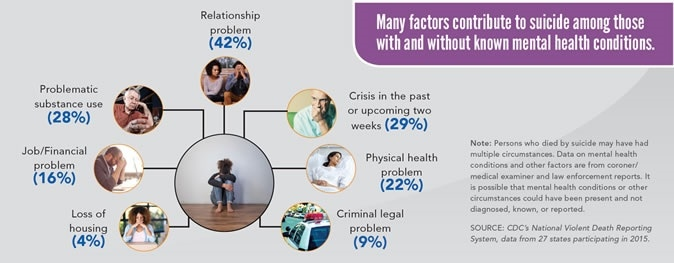 Many factors contribute to suicide among those with and without mental health conditions