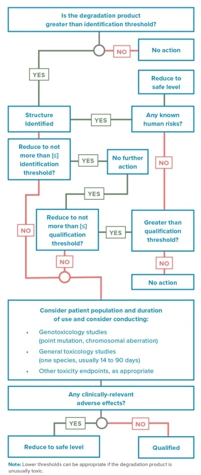 A Q3B(R2) decision tree for the identification and qualification of a degradation product