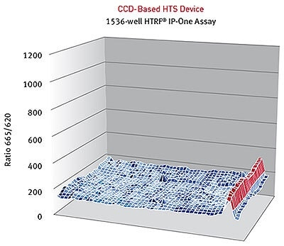 HTRF® ratios obtained for the IP-One assay with a CCD-based HTS Device.