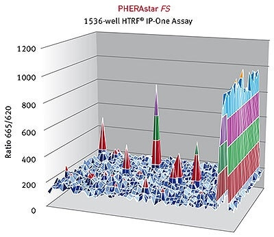HTRF® ratios obtained for the IP-One assay with the PHERAstar FS.