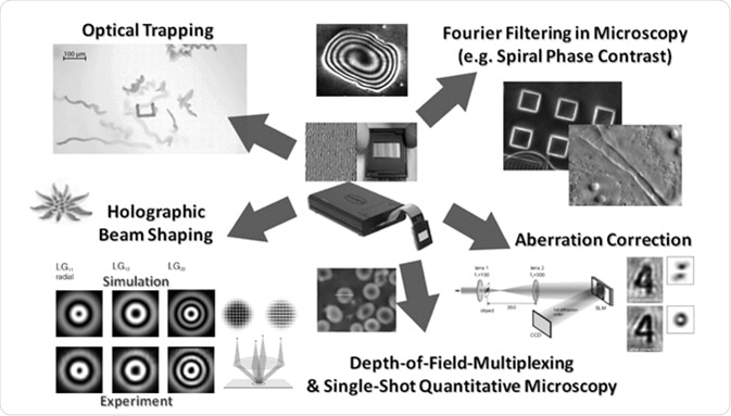 Overview on uses of SLM-wavefront-shaping in optical microscopy.