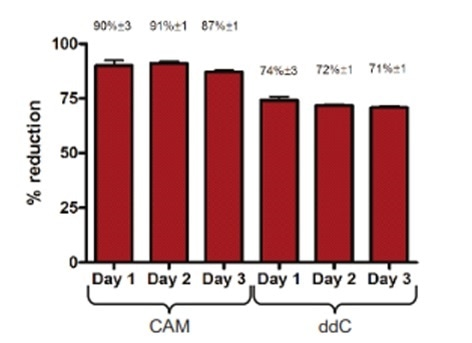 Inter-plate variability (CV) of MTCO1 is less than 10%. On 3 separate days, HepG2 cells were treated with 10µM chloramphenicol (CAM), 10 µM dideoxycytidine (ddC) and analyzed by In-Cell ELISA for levels of mitochondrial cytochrome C oxidase 1 (MTCO1) using anti-MTCO1 antibody (ab14705).