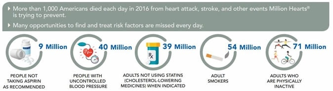 More than 1,000 Americans died each day in 2016 from heart attack, stroke, and other events Million Hearts® is trying to prevent.
