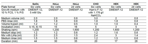 Parameters for harvesting of cell lines in multi-well plates.