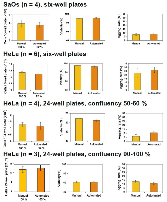 Cell count, viability and aggregation rate of the manual and automated protocols using multi-well plates.